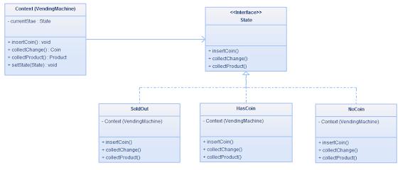 State design Pattern in Java