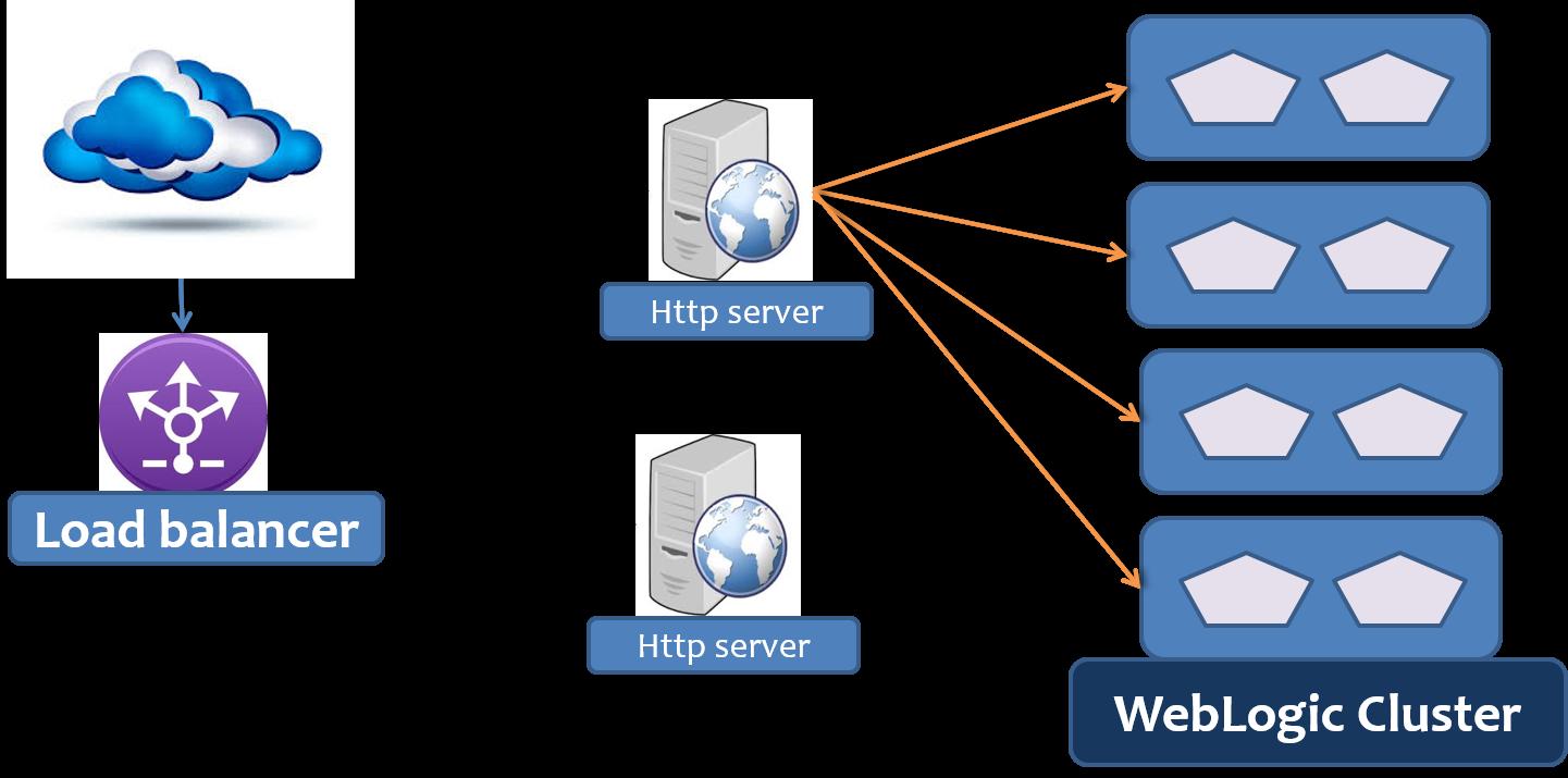 WebLogic12c Essentials Certification : Apache HTTP Server