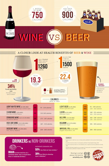 compare calories in wine and beer
