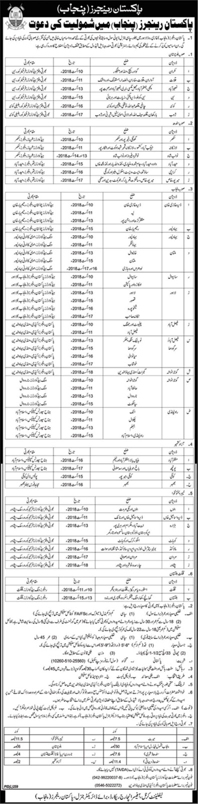 Punjab Rangers Jobs 28 July 2018 Pakistan Rangers Jobs