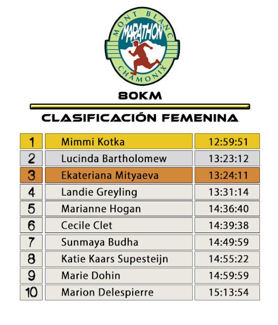 Clasificación Femenina 80K - Marathon du Mont Blanc