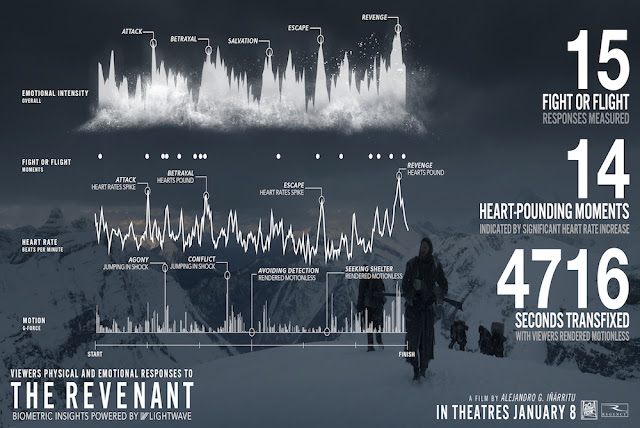 The Revenant biometrics