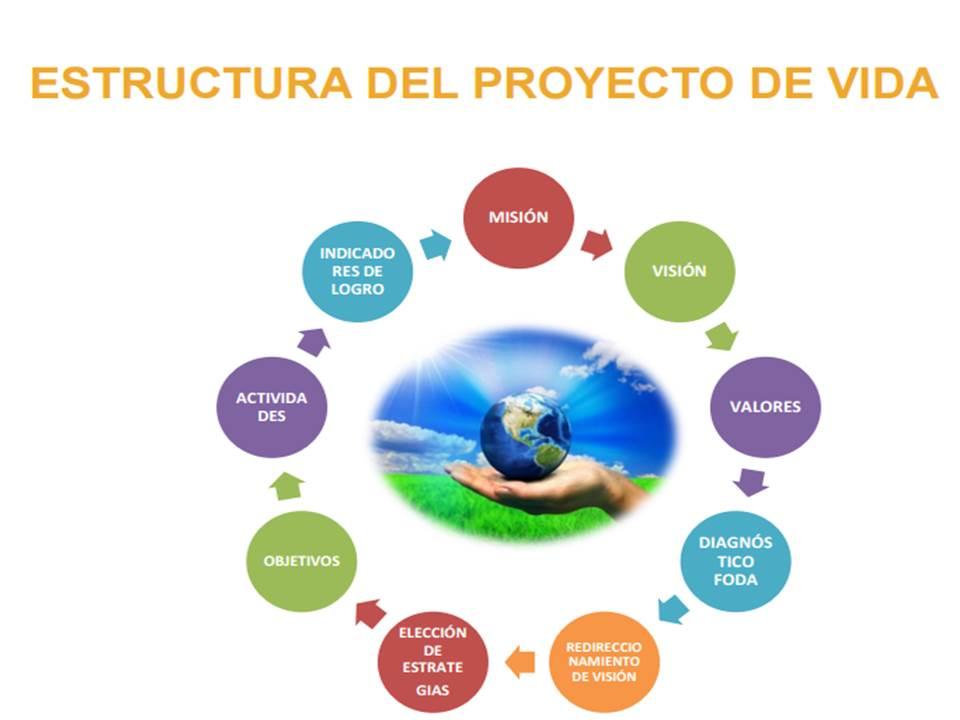 PROYECTO DE VIDA-PATRICIA