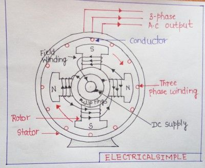 Working Principle of Synchronous Generator or Alternator or ... on