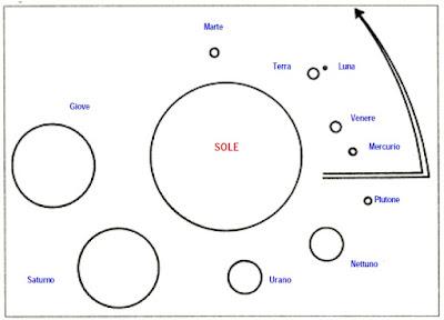 Il Sistema Solare nel sigillo secondo l'interpretazione di Sitchin