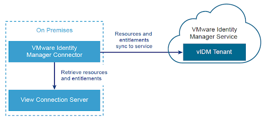 Integrating A Cloud Instance Of VMware Identity Manager With On Premise Horizon