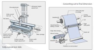 Bộ đầu rê dùng cho máy cắt phế và cắt ống liên tục