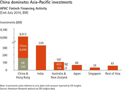 China dominates fintech investments in Asia Pacific.