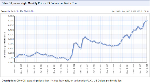 Edible oil price chart
