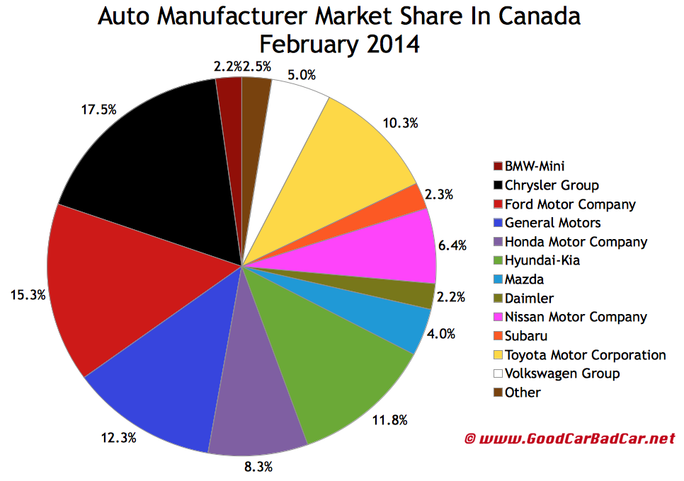 Car Manufacturers By Market Share Mail: Canada Auto Sales Brand Rankings