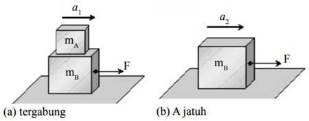 Contoh Soal Hukum 2 Newton dan Pembahasannya