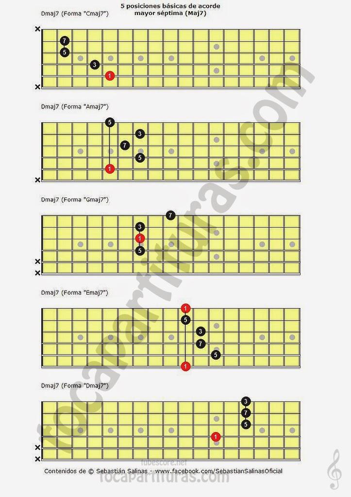 Acorde mayor séptima para Guitarra (5 Posiciones Básicas del Acorde Mayor Séptima (Maj7) para Guitarra