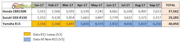 Data Penjualan Honda CBR150R vs GSX-R150 vs R15- 2017
