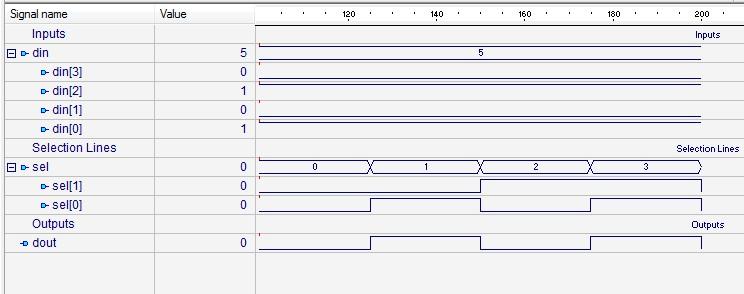 Design of 4 to 1 Multiplexer using if -else statement (Behavior