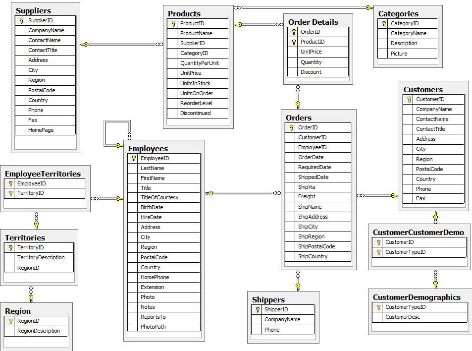 El programador subestándar: Base de datos Northwind en