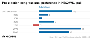 Democrats hold biggest lead in congressional preference since 2008