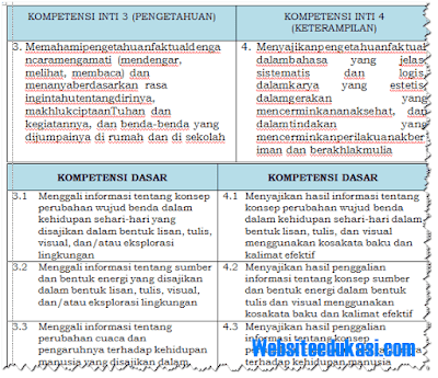 KI dan KD Kelas 3 SD/MI Kurikulum 2013 Revisi 2018