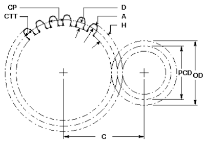 How calculate PCD of a Gear?
