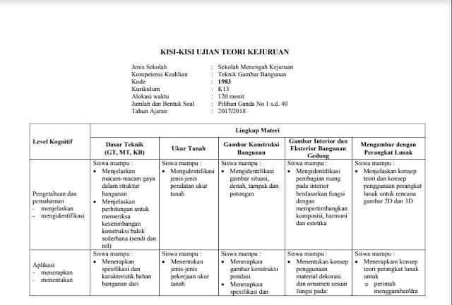 Kisi-Kisi Ujian Nasional Teori Kejuruan Teknik Gambar Bangunan Tahun Pelajaran 2017-2018