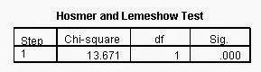 Hosmer and Lemeshow Regresi Logistik