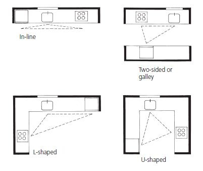 Later on you will realize how the shape of your kitchen affects the  placement of your work triangle and vice versa. The most common kitchen  layouts in ...