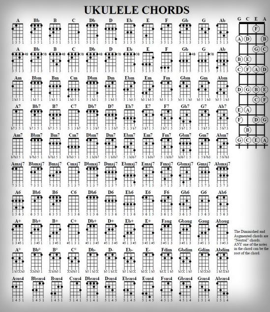 Cord Gitar Dasar: Kumpulan Gambar Chords Kunci Gitar Ukulele Lengkap
