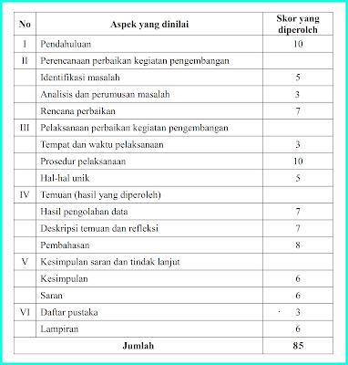 tabel-skor-pkp
