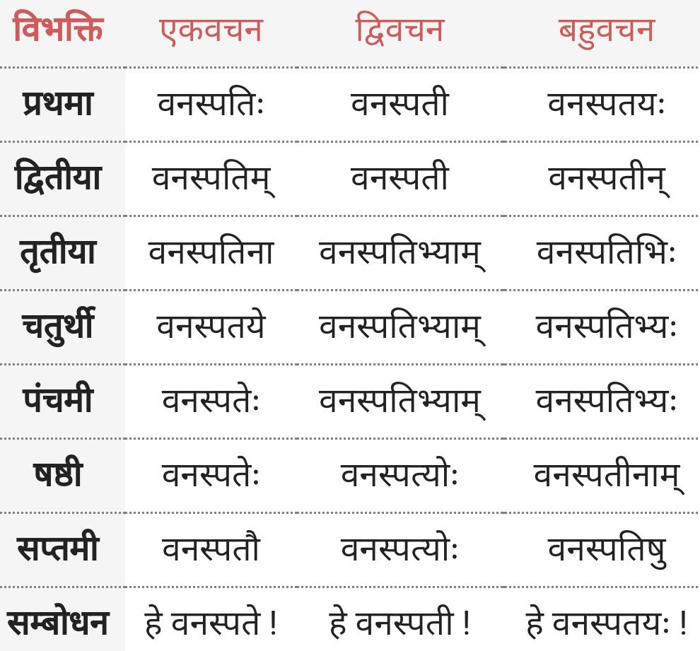 Vanaspati Shabd Roop