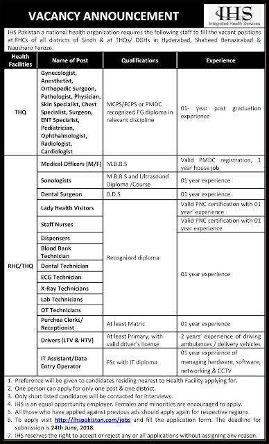 Latest Jobs in Pakistan for Doctors Jobs in Sindh