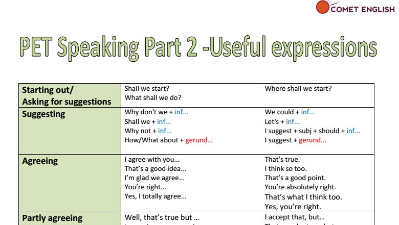 IELTS Writing Task 1 Process Diagram with Sample Answer