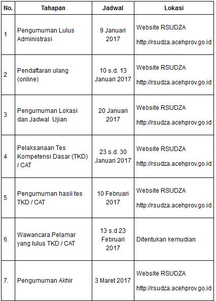 Pengumuman Lulus Administrasi Penerimaan Tenaga Non PNS RSUDZA dr. Zainoel Abidin 2017