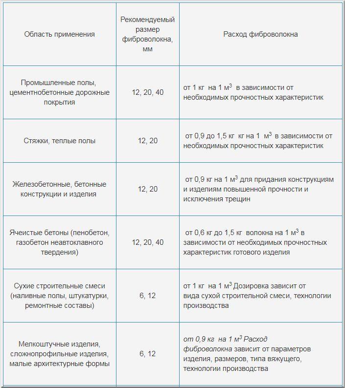 норма расхода пескобетона на 1 м2