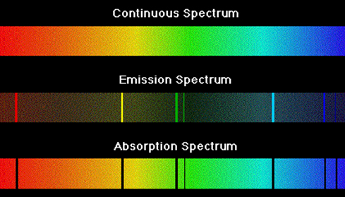Types of spectroscopy:      (a) Continuous spectroscopy   (b) Absorption spectroscopy   (c) Emission spectroscopy