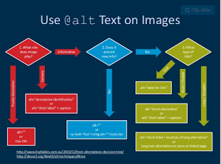 diagram for when to use alt text on images