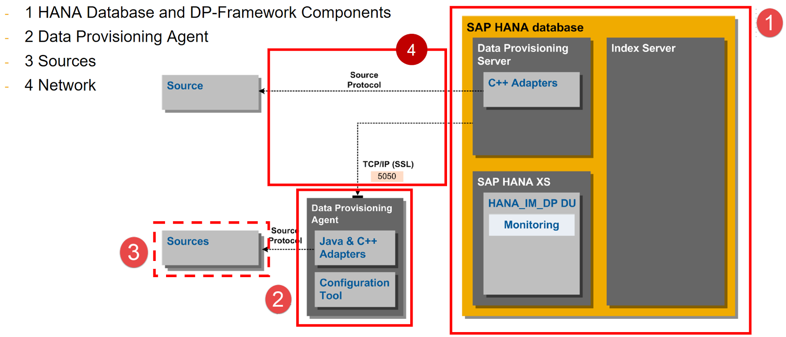 HANA SDI | Smart Data Integration 2 0 – H2H Real-time