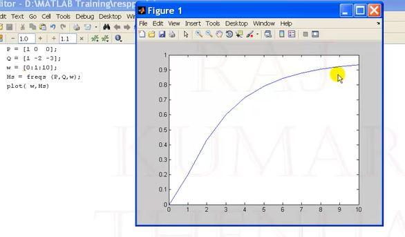 Lecture-21:Transfer Function Response and Bode plot (Hindi/Urdu