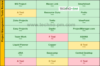 List Heat Map Template