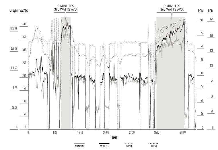 跑步功率最重要的數據:找出自己的臨界功率
