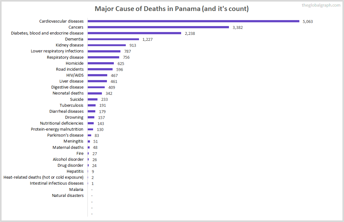Major Cause of Deaths in Panama (and it's count)