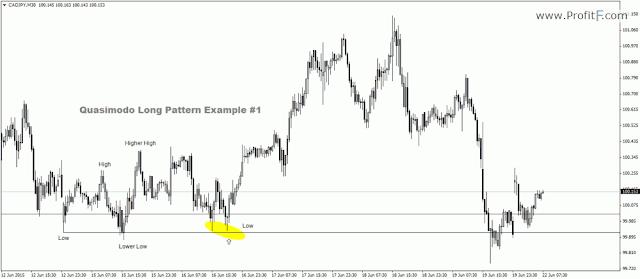 trading forex dengan pola quasimodo over and under