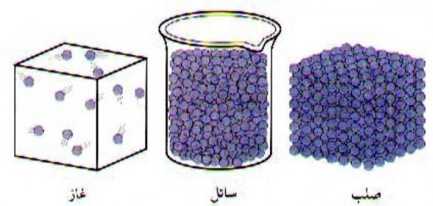 تعريف المادّة - الحالات الفيزيائية للمادّة في الطبيعة