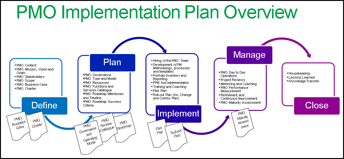 policy implementation plan template - build a successful pmo with a implementation plan in ppt