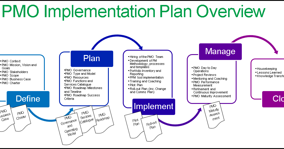 Build a successful PMO with a implementation plan in PPT - Free ...