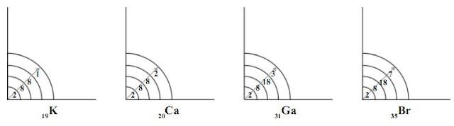 Jari-jari atom unsur-unsur dalam satu periode, dari kiri ke kanan makin kecil