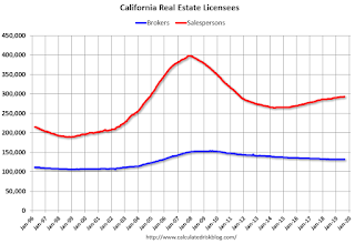 Update: Real Estate Agent Boom and Bust