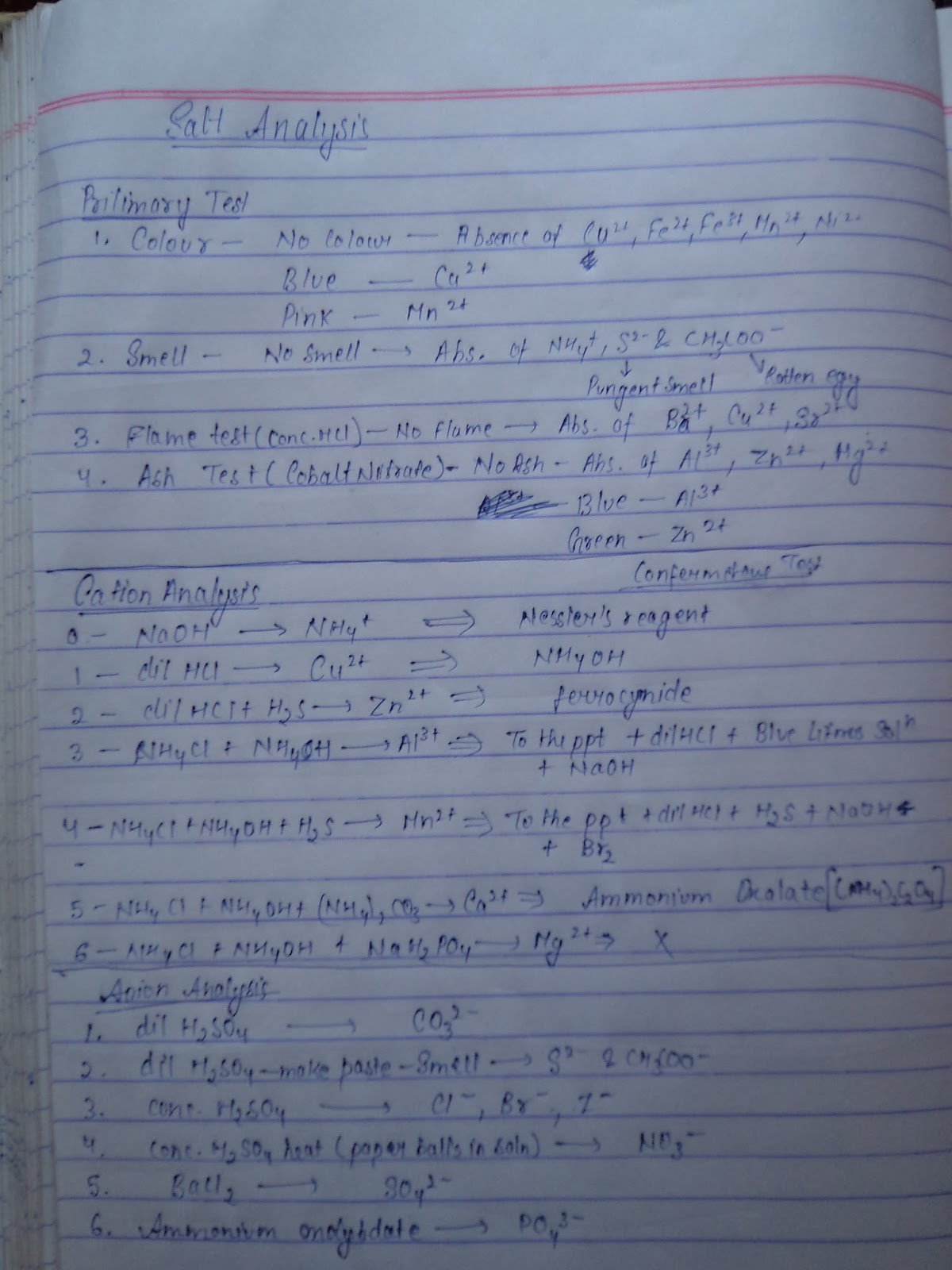Deepanshu Niwati: CHEMISTRY PRACTICALS - SALT ANALYSIS