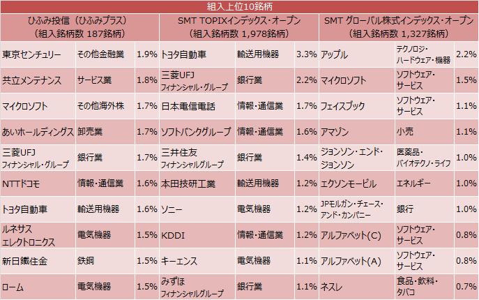 ひふみ投信、ひふみプラス、SMT TOPIXインデックス・オープン、SMT グローバル株式インデックス・オープンの上位10銘柄