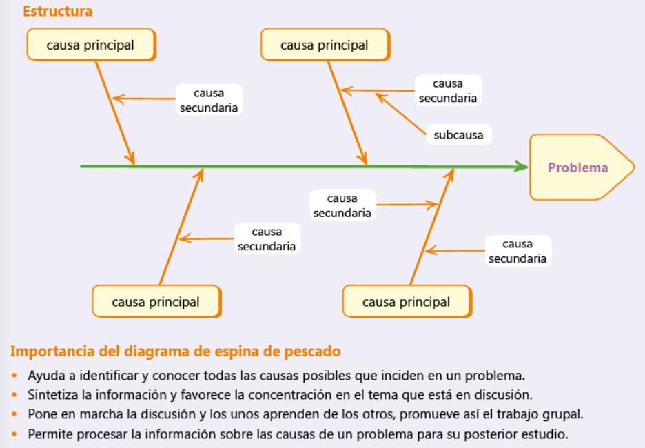 Diagrama Espina De Pescado Causaefecto Tarea3 Lzk Gallery