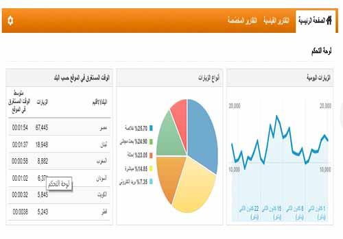 ربط مدونة بلوجر بجوجل اناليتكس Google Analytics