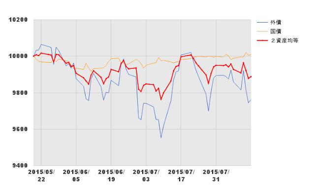 2資産均等型の指数推移
